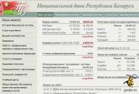 Сайт Национального банка Республики Беларусь
